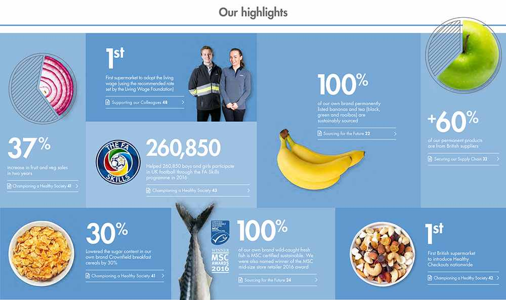 Sustainability – Our Highlights